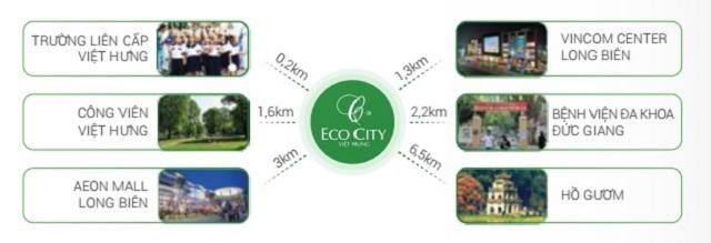 Liên kết vùng xung quanh Eco City Việt Hưng
