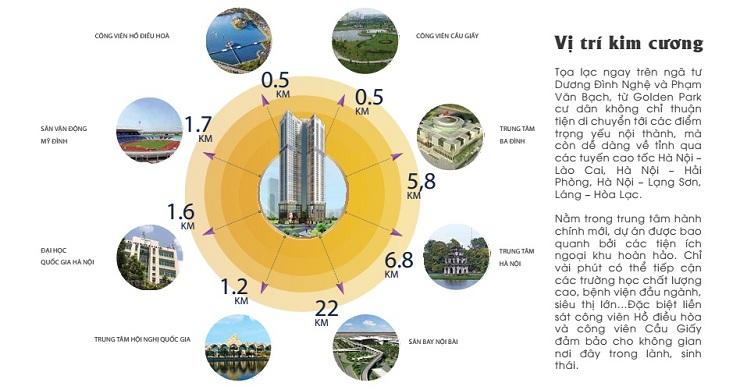 Liên kết vùng chung cư Golden Park Tower Cầu Giấy