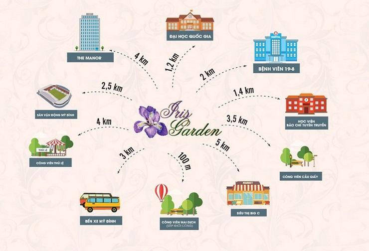 Liên kết vùng quanh vị trí chung cư Iris Garden
