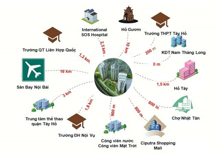 Liên kết vùng xung quanh dự án Jade Orchid Garden - Vimefulland Cổ Nhuế