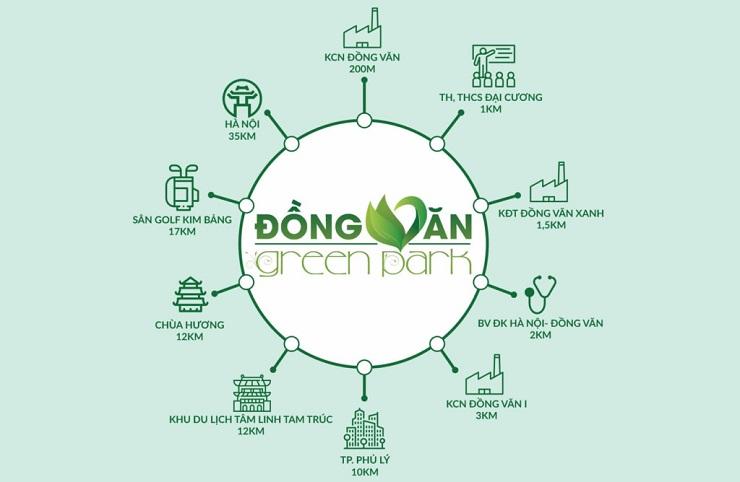 Liên kết vùng Xung quanh dự án Đồng Văn Green Park